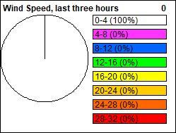 Wind Speed Pie chart