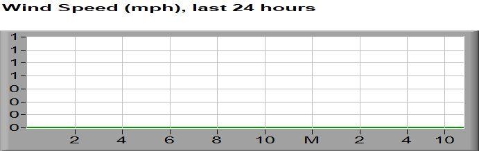 Wind Speed last 24 hours